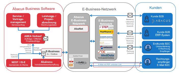 Abacus E-Business